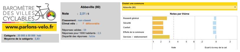 Baromètre des cilles cyclables : classement d'Abbeville