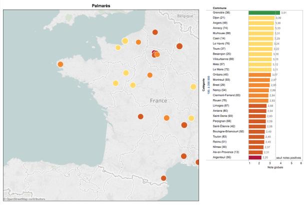 Au niveau national, dans la catégorie des communes de 100 à 200 000 habitants, Amiens se place à la 20ème place sur 29 villes.