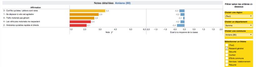 Amiens, ressenti général : peut mieux faire